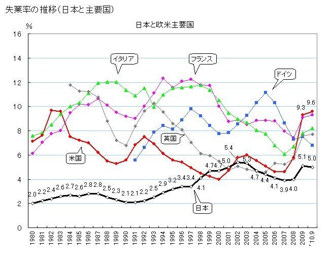 失業率推移国際比較1