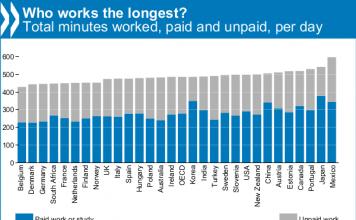 一番働く国は?