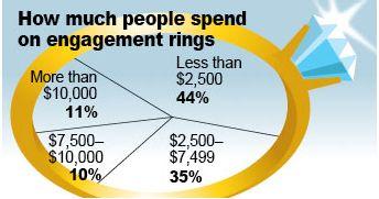 婚約指輪はいくらのものが妥当か?