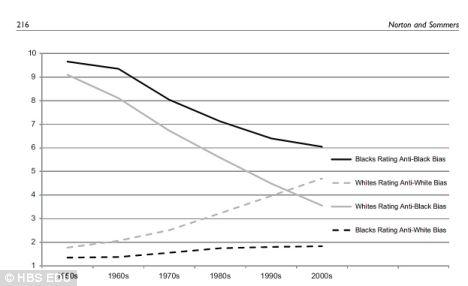 この50年間の人種差別の推移