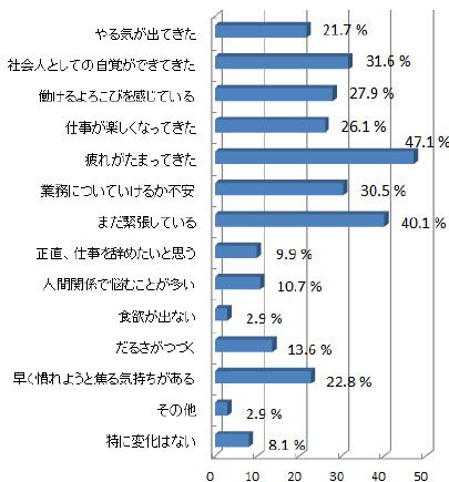 business media誠 アンケート