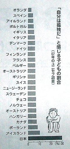 なぜ日本の子どもは孤独なのか?