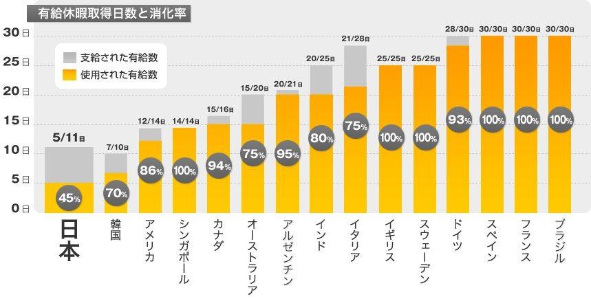 日本の有給休暇取得率、国際 ... : 時間 グラフ : すべての講義