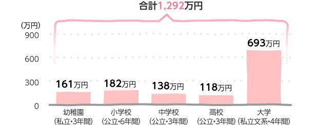 これでいいのか日本の少子化 ... : 子ども3人 教育費 : すべての講義