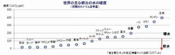 海外で普及しない「ウォシュレット」が日本では大流行した6つの理由
