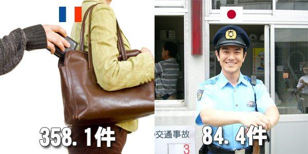【日本人と外国人の違い】数字でわかるフランス人との12の違い