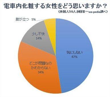 【海外の反応】電車で化粧する日本人女性はむしろ可愛い!外人の意見