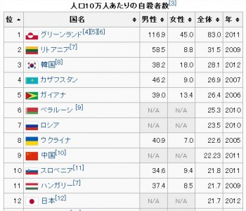 """世界に誤解されている""""日本の自殺"""" 日本人なら知っておく ..."""