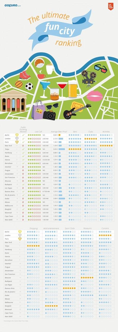 海外旅行するなら!世界で一番楽しい国・都市ランキング…東京は5位