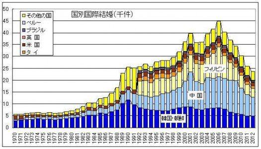 1分で理解する「日本人の国際結婚と国際離婚」知られざる7つの実情