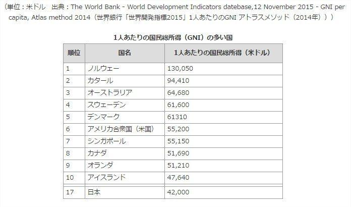 2016年 世界における「日本の位置」がわかる調査ランキング20選