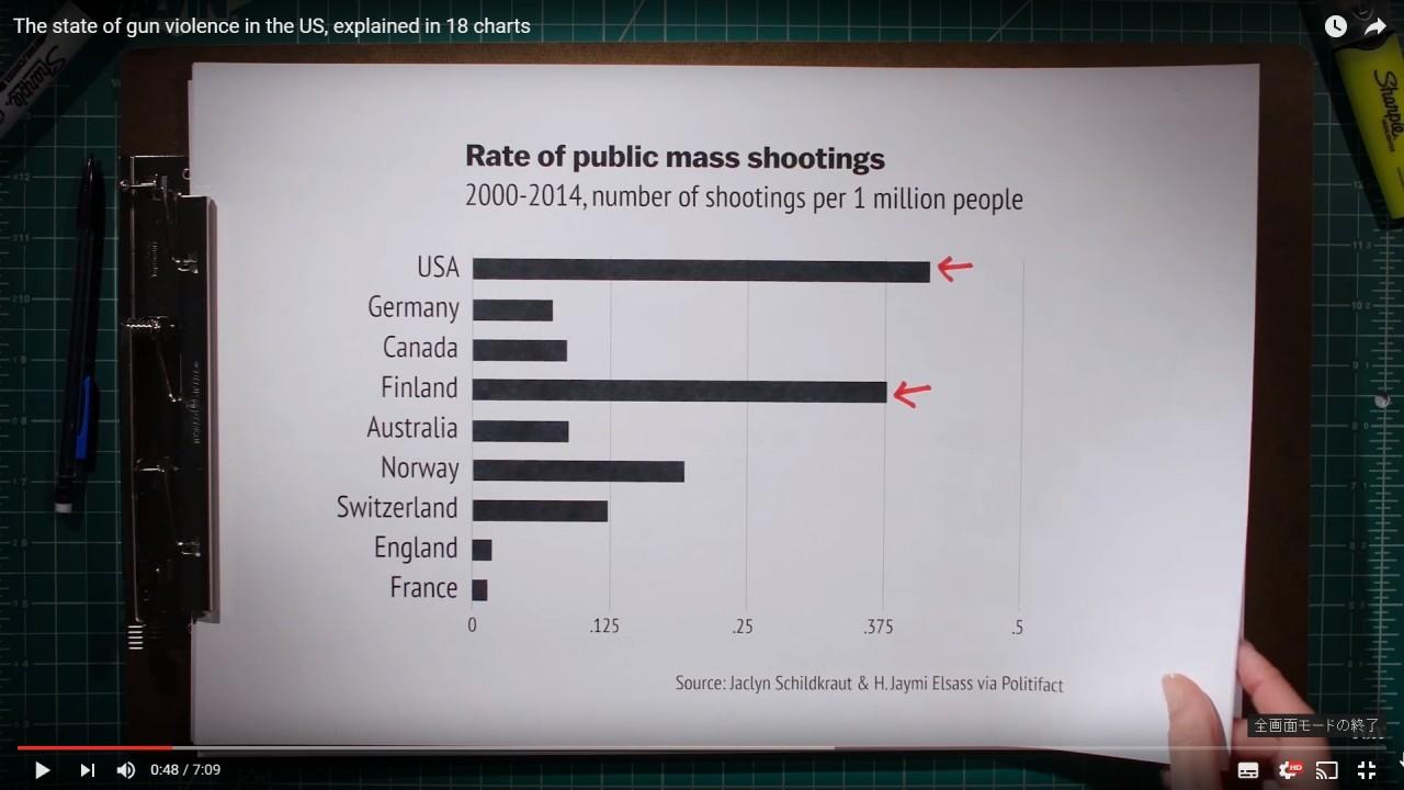 チャート式 アメリカの銃問題について知っておくべき17のこと