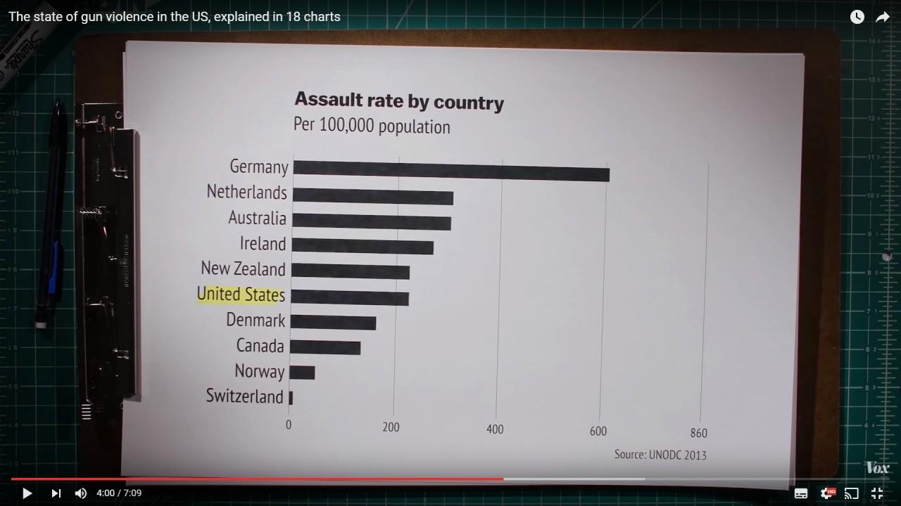 チャートで見る「アメリカの銃問題」について知っておくべき17のこと