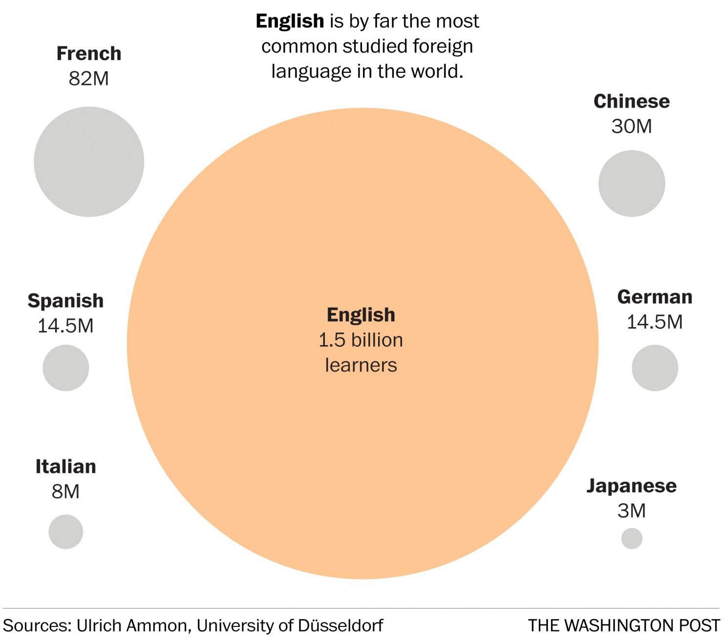 7つのチャートでわかる世界の言...